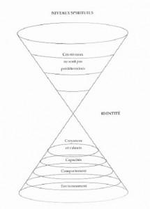 Niveaux logiques pour comprendre le fonctionnement de la personnalité